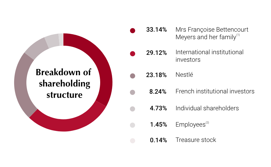 Breakdown of share ownership at 31 December 2018