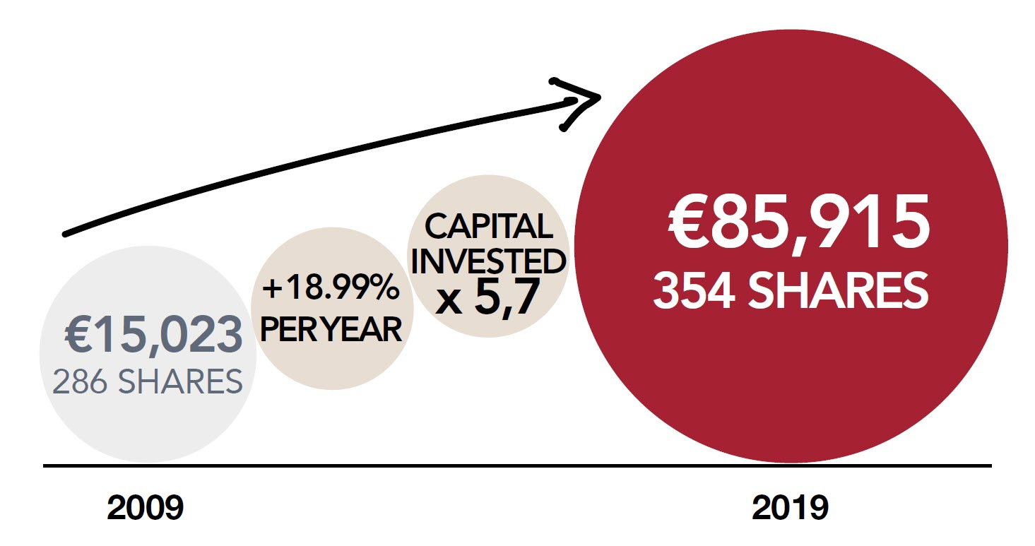 Buying 286 shares in 2009 at €15,023, +18.99%, Capital invested x5.7, represents 354 shares worth €85,915 in 2019